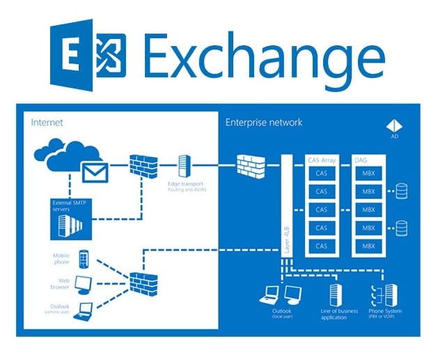 Microsoft Exchange infrastructure diagram
