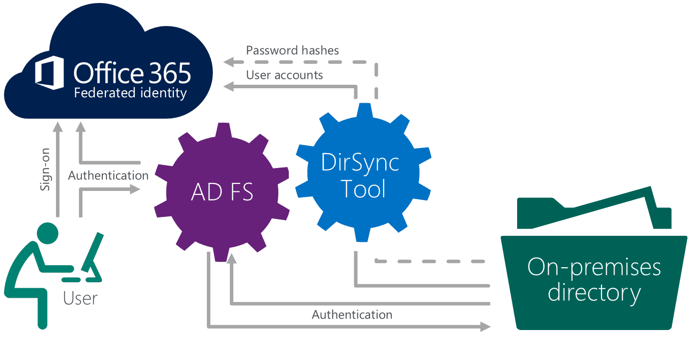 Choosesignin on Microsoft Office 365 Adfs Authentication Diagram
