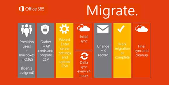 Superior Office 365 Migration Benefits Chart