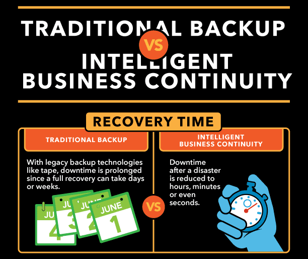 reduced downtime with business continuity infographic