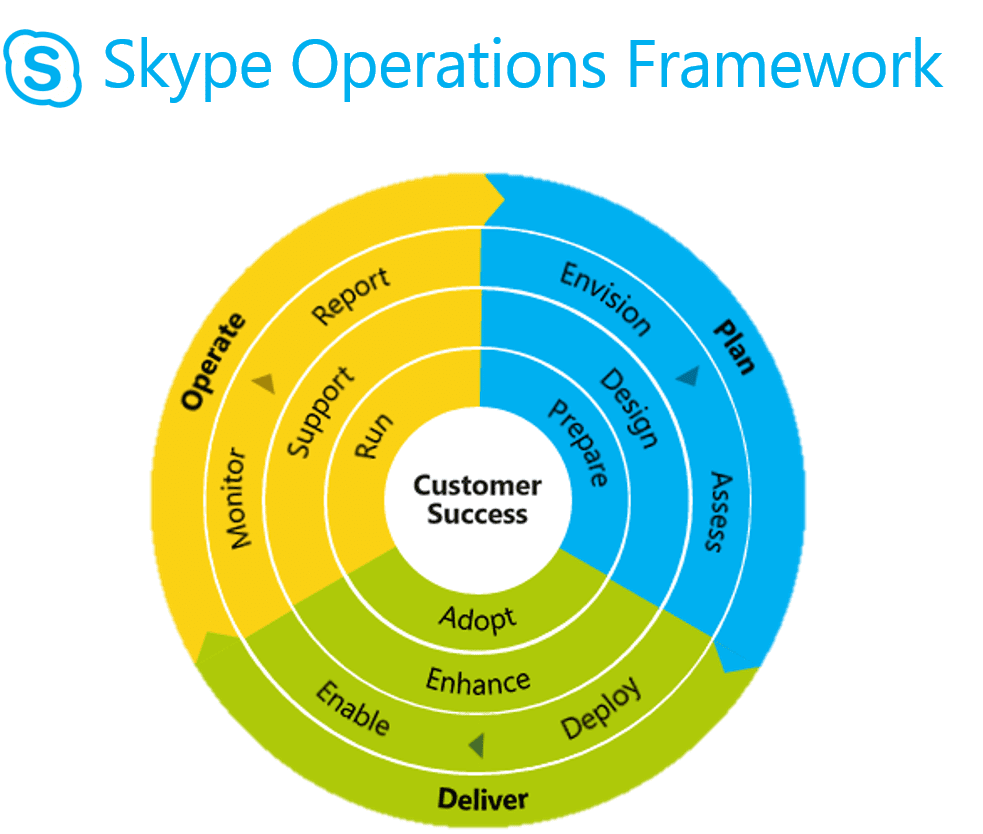 Skype Operations Framework Wheel