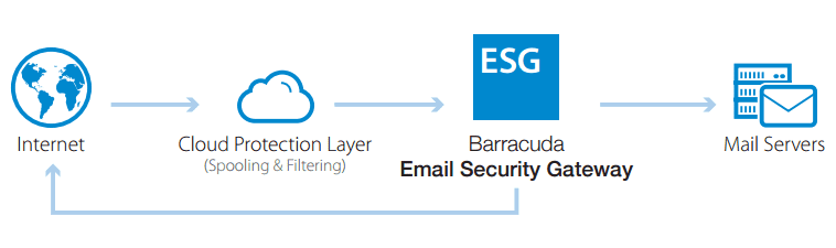 Barracuda Email Security Service diagram