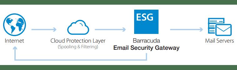 Barracuda Email Security Service diagram