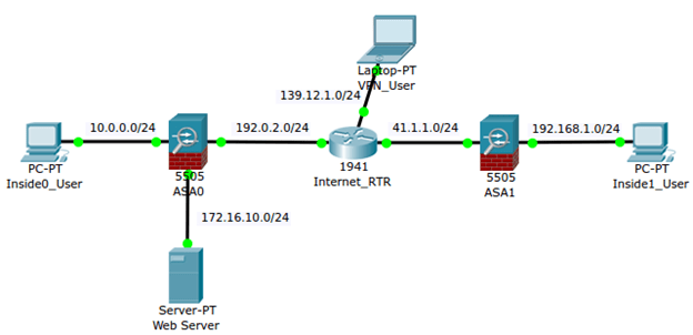 Cisco ASA Packet-Tracer Diagram
