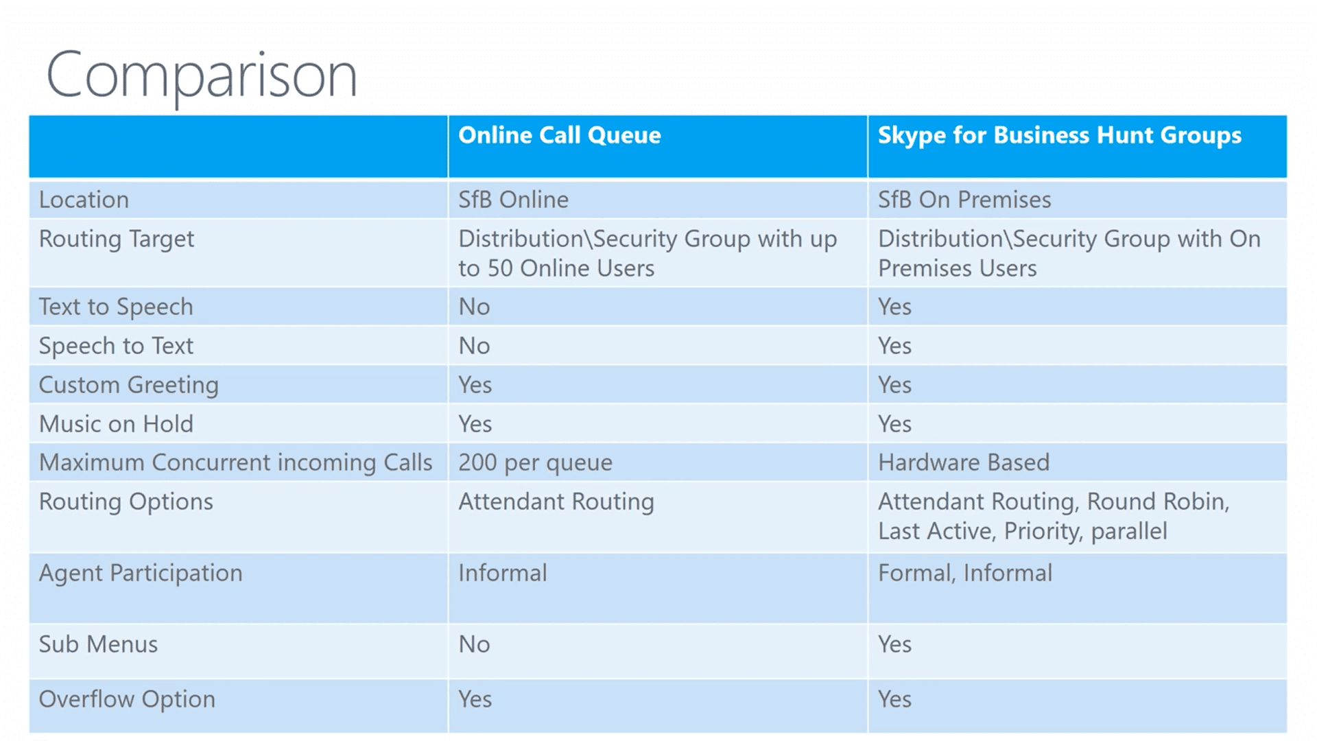 Skype for business online call queues now ga pei differences between skype for business 2015 hunt groups skype for business online call queues kristyandbryce Choice Image