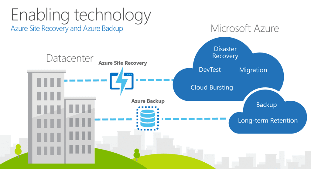 Explanation of Azure Site Recovery and Azure Backup to be used for disaster recovery