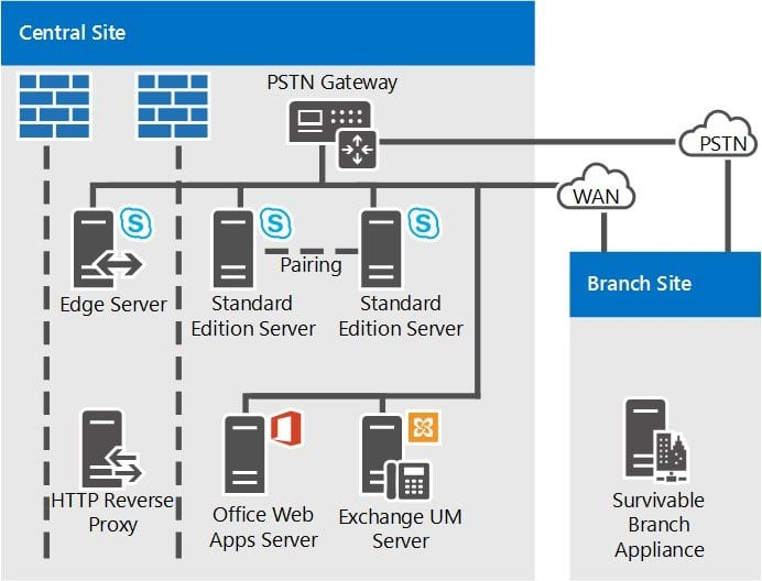 Provisioning Skype For Business Edge Servers For Edge Pools