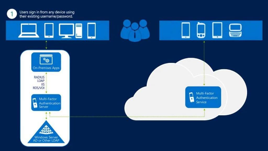 Microsoft Azure Multi-Factor Authentication Diagram