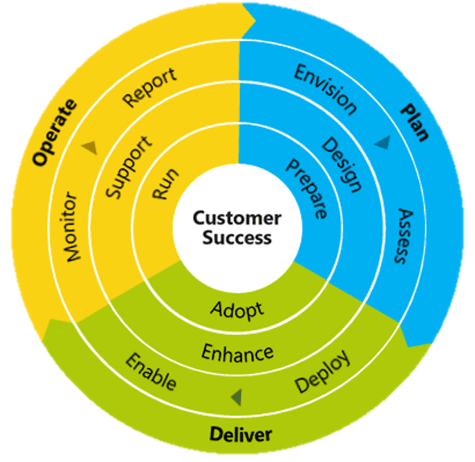 Skype for Business Partner Skype Operations Framework three stages graphic