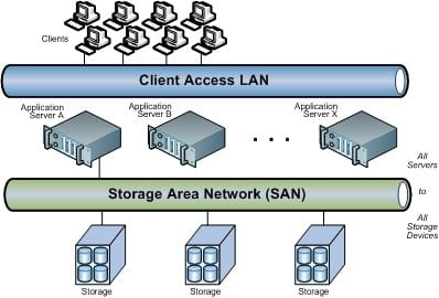 san and how it compares to other network architectures nas das rh pei com san storage network diagram UCS Physical Architecture Diagram