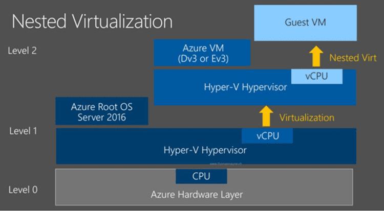 Introducing the new Microsoft Dv3 and Ev3 Virtual Machine