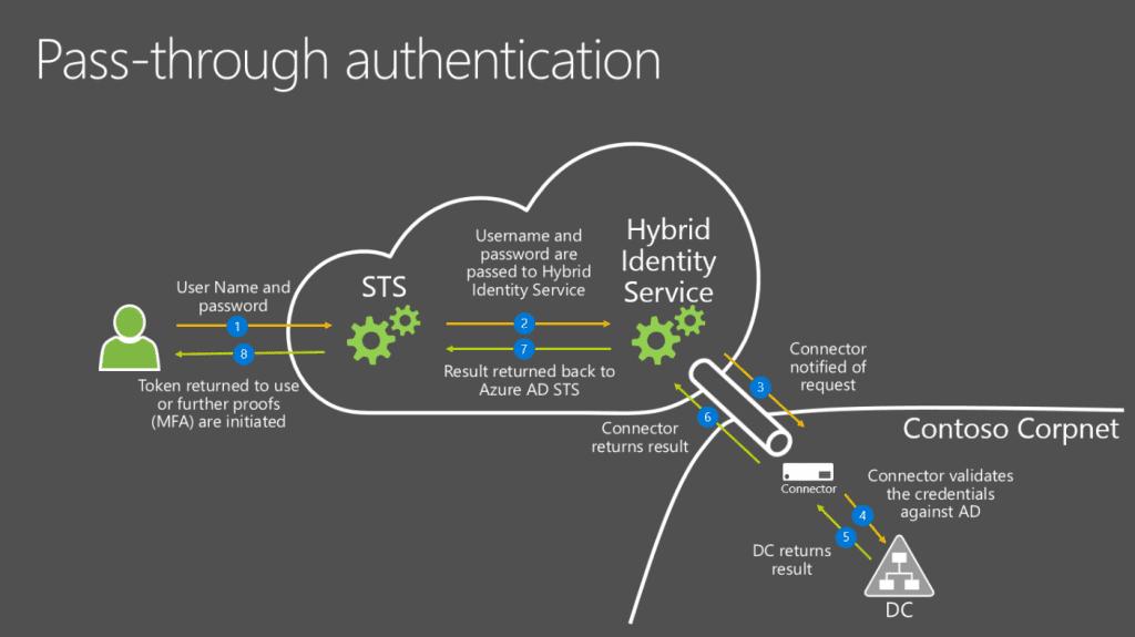 Azure Pass-Through Authentication diagram