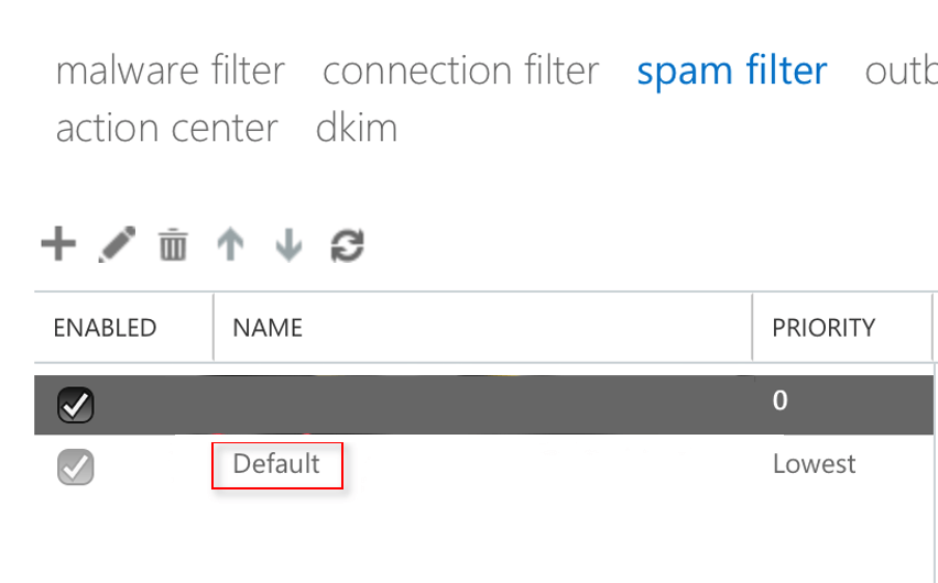 default spam filter in exchange admin center