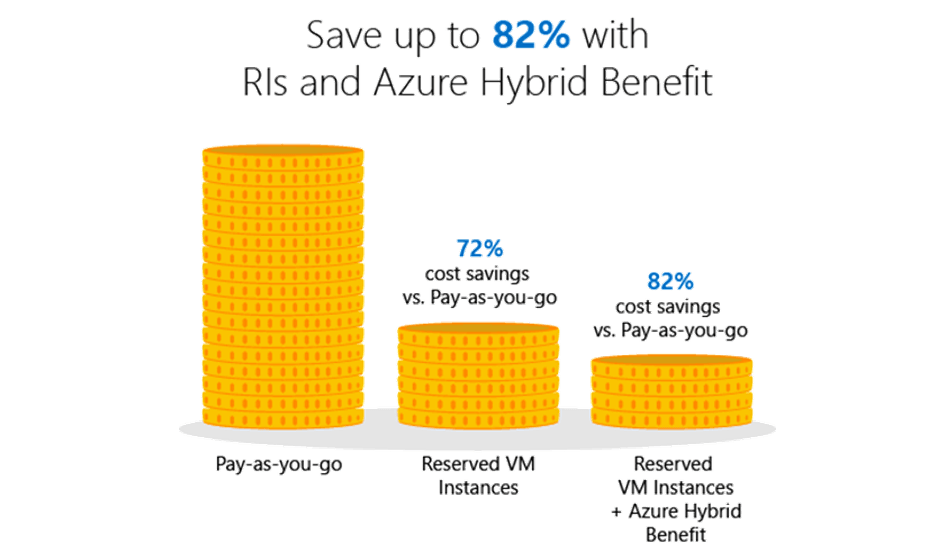 an overview of the cost savings of azure reserved vm