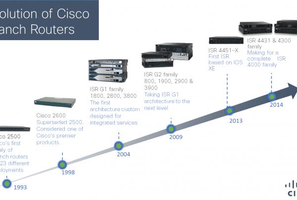 Cisco ISR 4000 Series chart