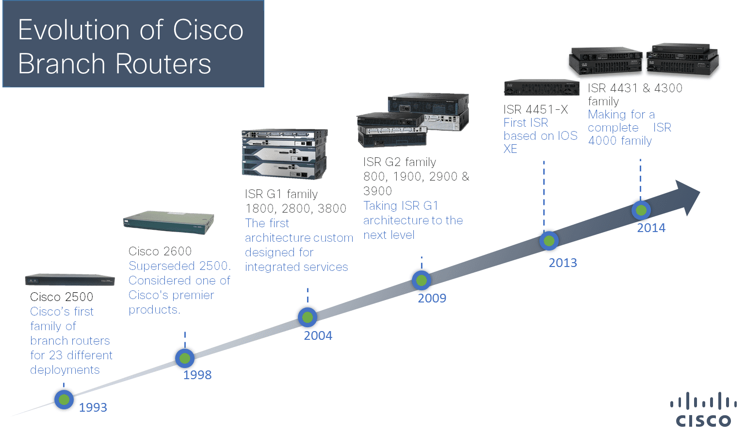 Beware of artificial rate limits on Cisco ISR 4000 Series