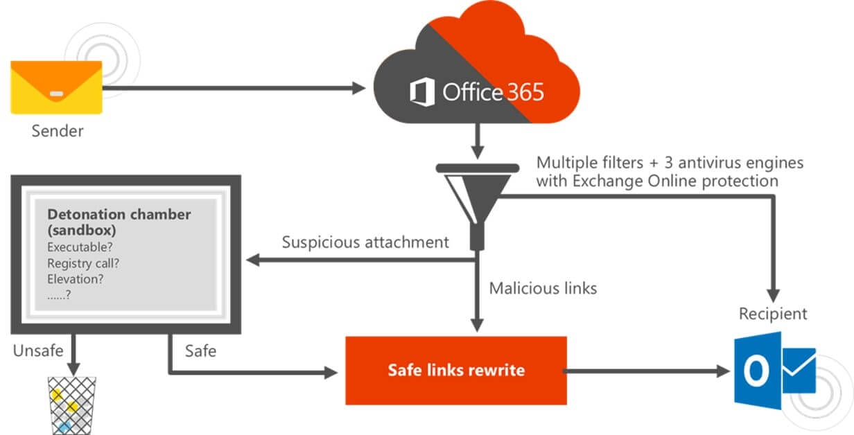 What Is Microsoft Office 365 Advanced Threat Protection