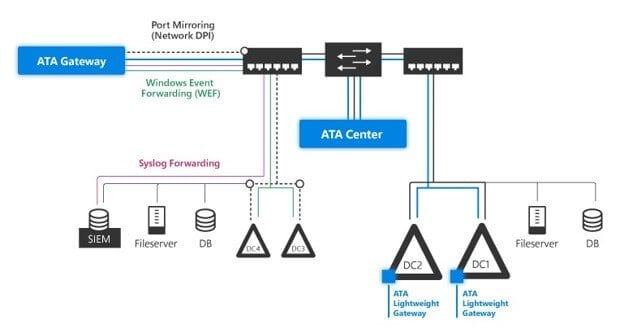 Advanced Threat Analytics diagram