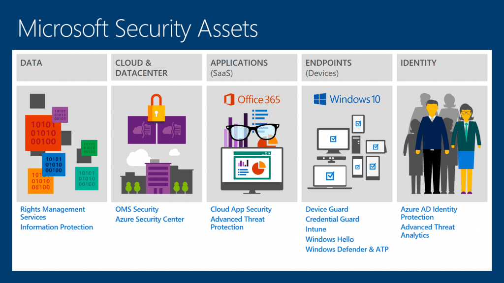 Microsoft Security Assets