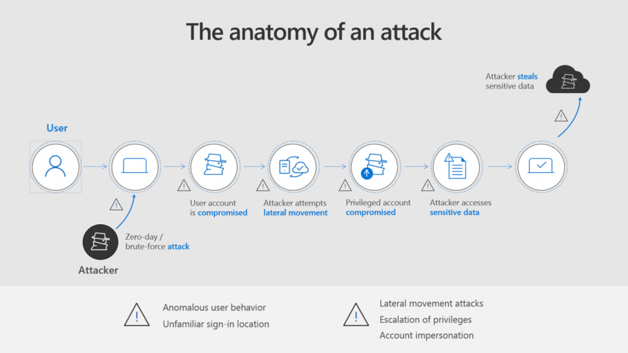 anatomy of a security attack diagram
