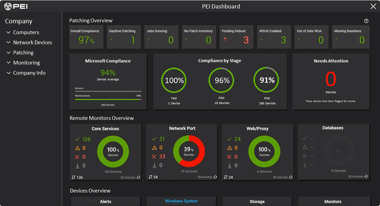 PEI Technology Environment Monitoring Dashboard