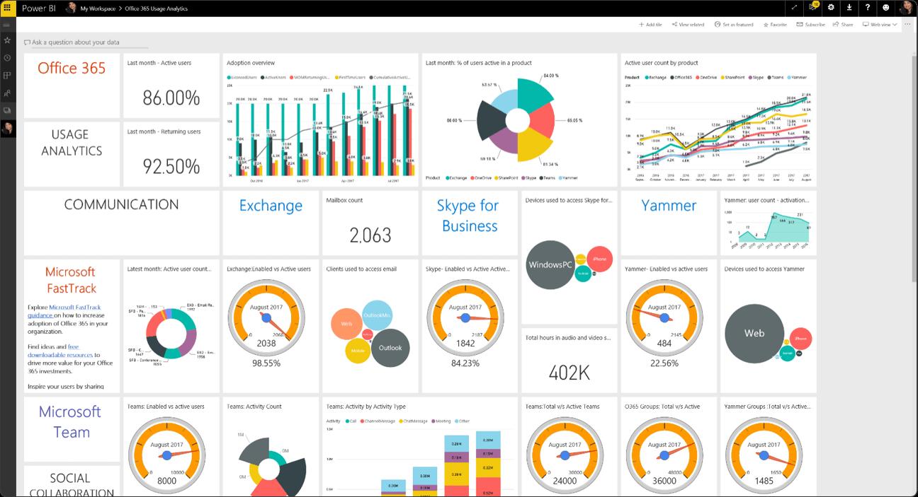 Technology Analytics and Usage Data
